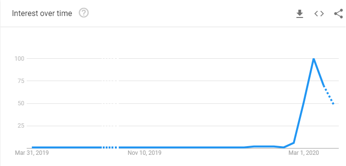 Google Trends for Hand Sanitizer - Ozcode