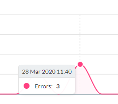 Hover over Errors over Time panel - Ozcode