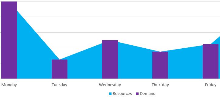 Ozcode Usage Graph