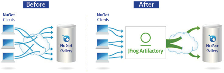 JFrog Artifactory as a proxy for NuGet Gallery - Ozcode