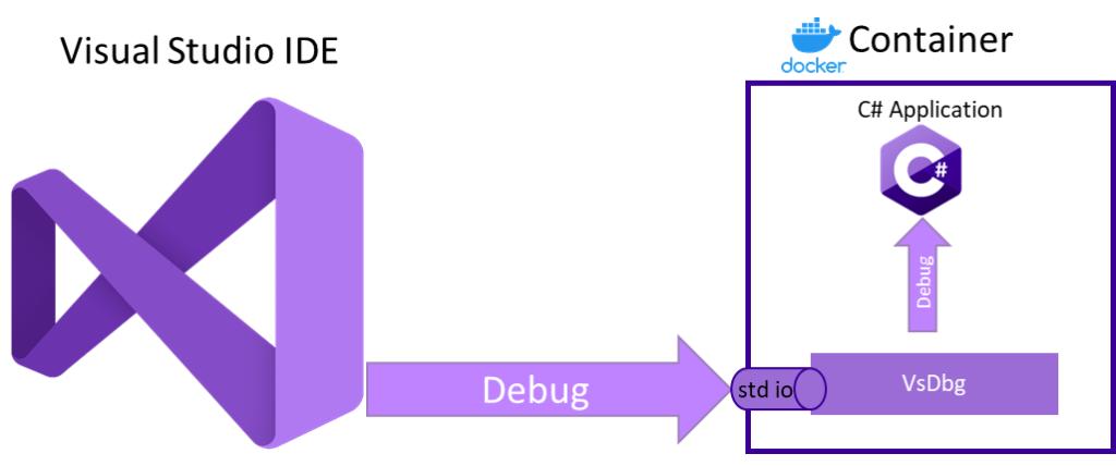 Visual Studio Attach Process - Ozcode