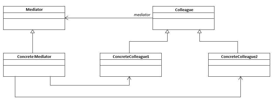 Mediator Pattern - Ozcode