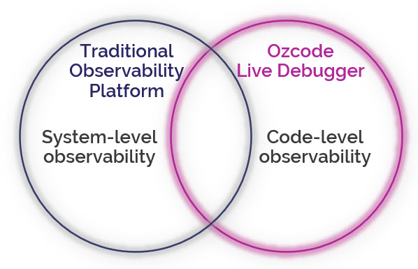 Ozcode Live Debugger Complements APMs