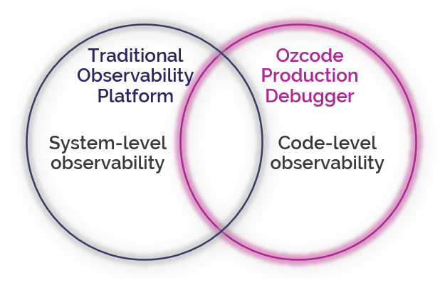 Ozcode complements Observability Platforms - Ozcode